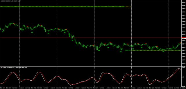 9 5 R005 Scalper Pro No Repaint System Forex Indicator