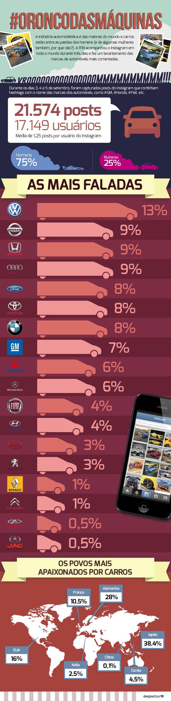 As marcas de carros mais citadas no Instagram #Infografico