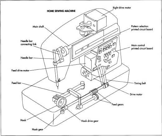 17 Best Images About Sewing Machine Problems And