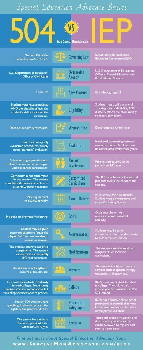 Whats Ahead For Special Education >> Infographic Iep Vs 504 What S The Difference Education Tips
