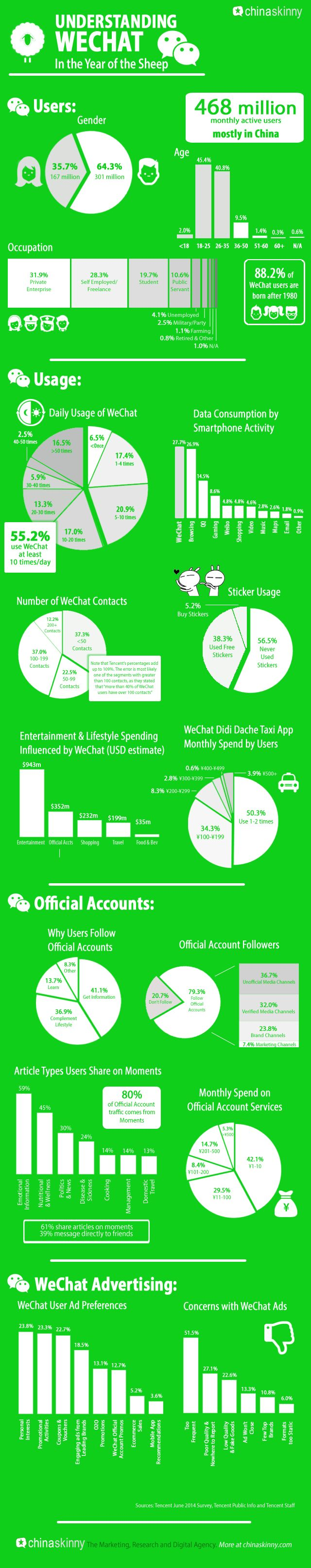 Infograph: WeChat User Demographics, Usage, Official Accounts & Advertising | China Skinny