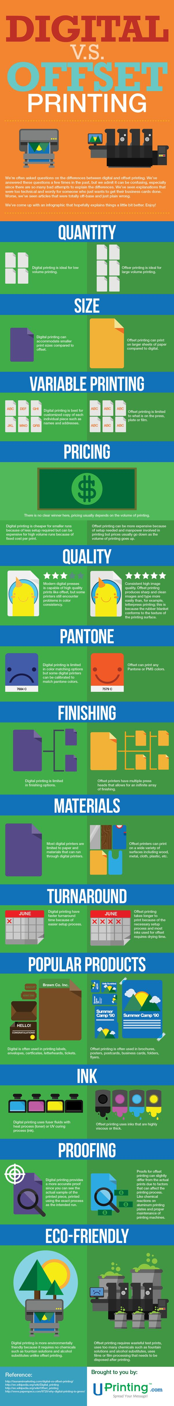 digital vs offset printing infographic by uprinting