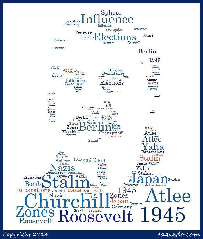 Yalta and Potsdam Conferences word cloud
