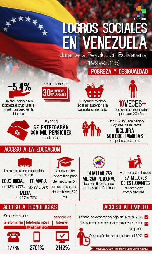 Chavismo, Nicolás Maduro,Terrorismo de guarimbas, Venezuela bolivariana, Paz para la Revolución Bolivariana, Soberanía de los pueblos