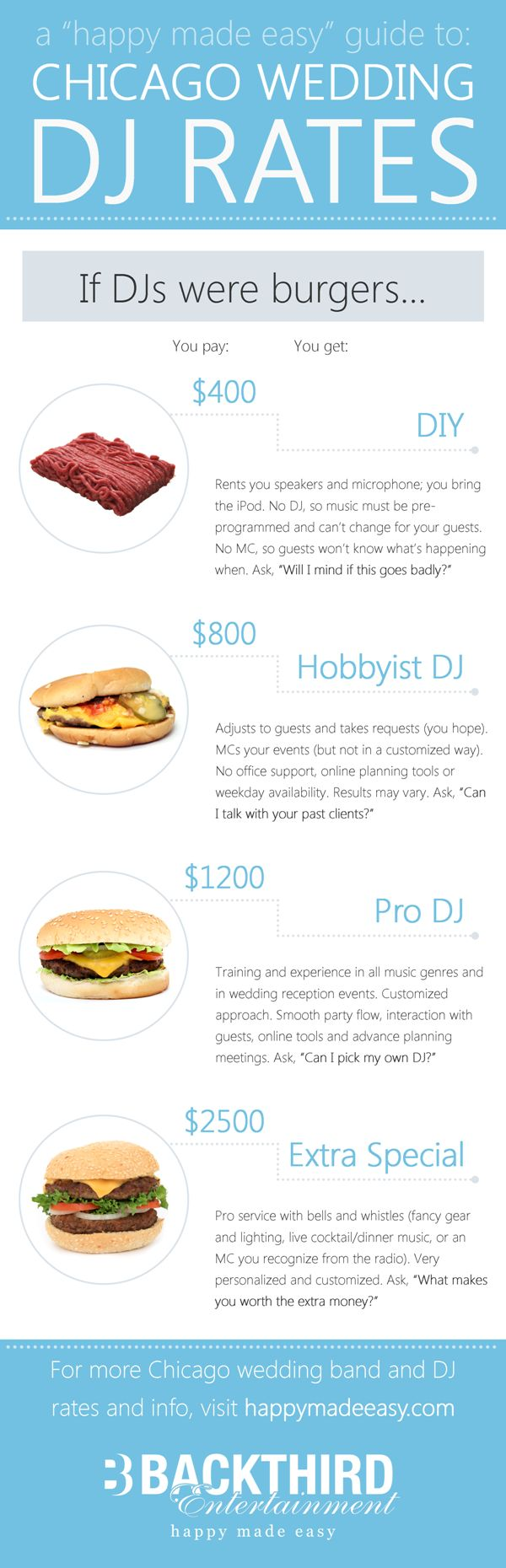What does a wedding DJ cost in Chicago? If DJs were hamburgers, here's what you'd get for your money...