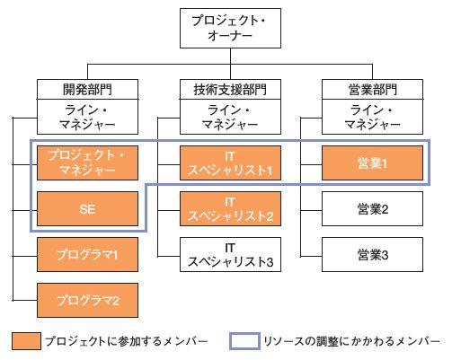 図7 マトリックス型組織モデル(2)(バランス・マトリックス型)<BR>ウィーク...