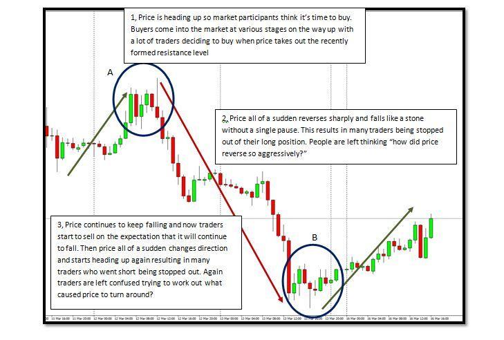 Market Maker Manipulation