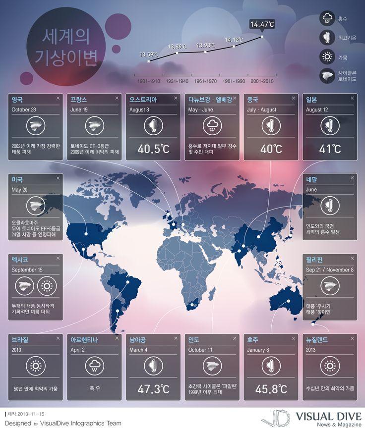 [Infographic] 세계 기상이변에 관한 인포그래픽
