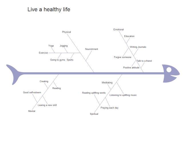 健康的なライフ フィッシュボーン
