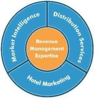 Pros Of Revenue Management - Via   Laura Guilló Lara