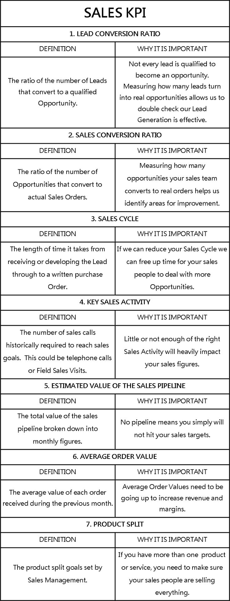 7 Sales KPI for Boosting B2B Sales - How To Increase Sales