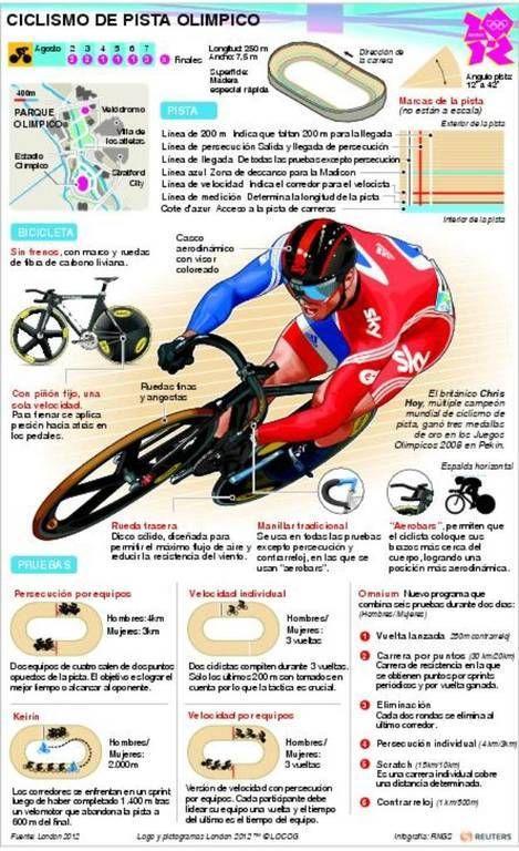 Ciclismo de pista olimpico