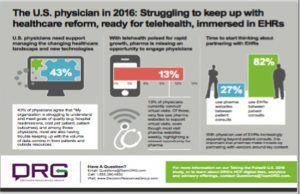Physicians, #telehealth and #EHRs - implications for #pharma via @DRGInsights