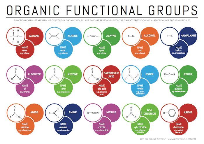 Organic Functional Gruops
