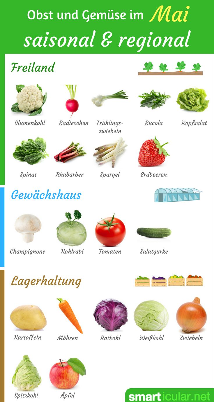Der Winter scheint fern und die Natur beschert uns mit immer mehr Früchten und Gemüse. Diese Nahrungsmittel kannst du im Mai regional und saisonal kaufen.