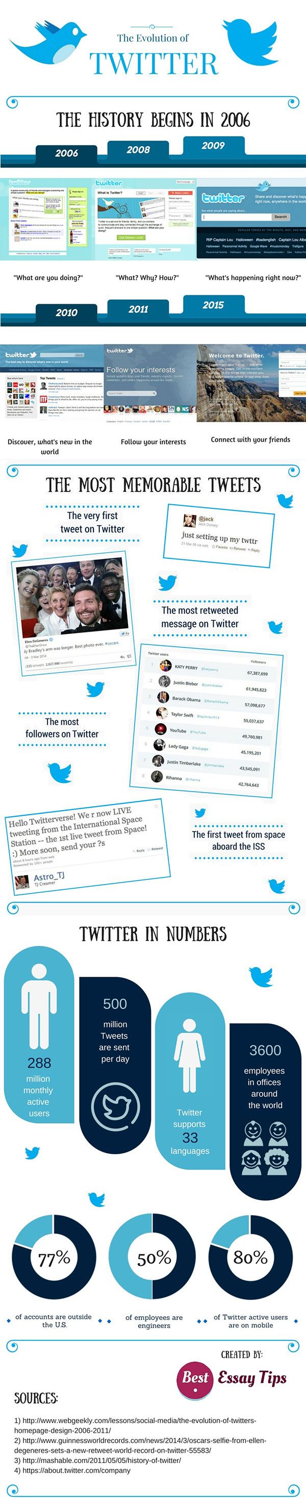 Twitter which was launched way back in 2006 has definitely gone a long way eversince it was created. To date, there are more than 288 million users.