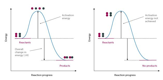 Rates of reactions: part 1 | Education in Chemistry Left Figure 1: Energy profile of a successful reaction; Right Figure 2: Energy profile of an unsuccessful reaction