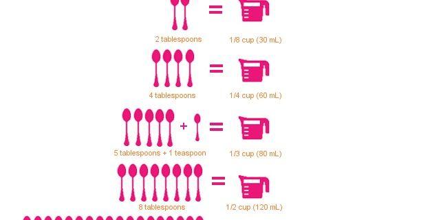 Taste of August: Printable Kitchen Conversion Chart