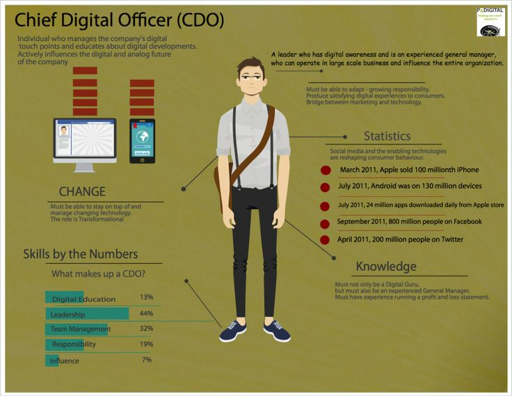 Image Result For Chief Digital Officer List