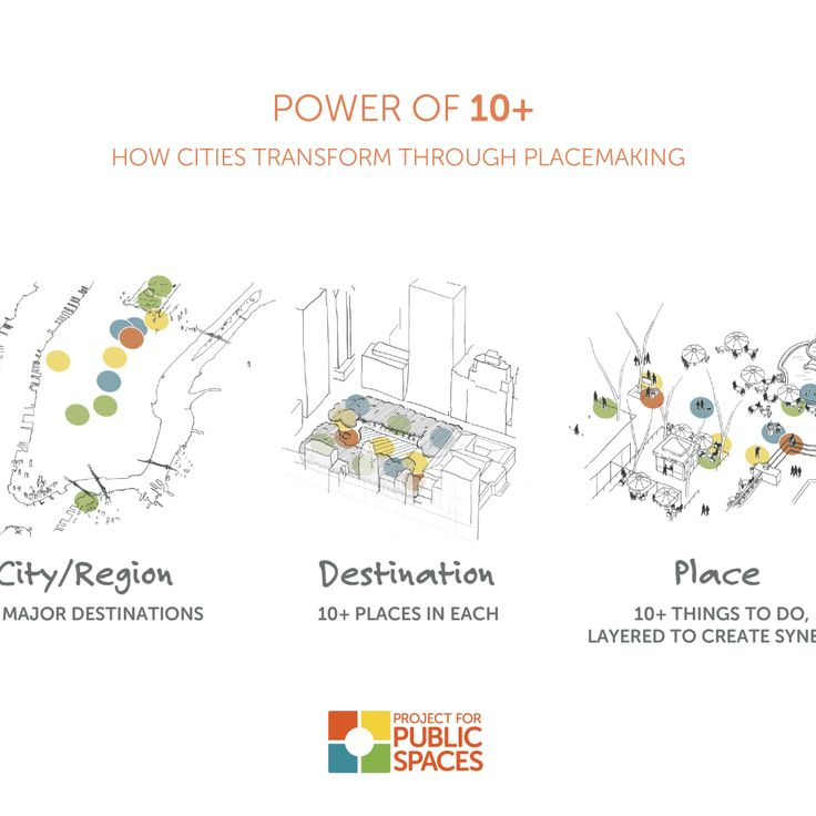 Streets, like parks and plazas, can be key destinations for cities. We believe a city needs 10+ great destinations with each destination having 10+ places to go, with 10+ things to do. We call this the Power of 10+
