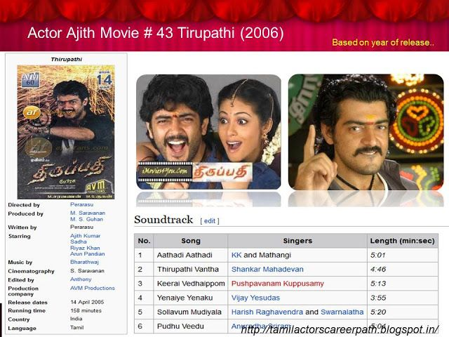 Tamil actors career path: Actor Ajith Movie # 43 Tirupathi (Year 2006)