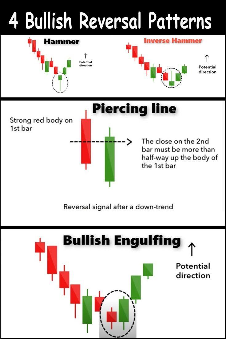 Bullish candlestick reversal patterns cheat sheet