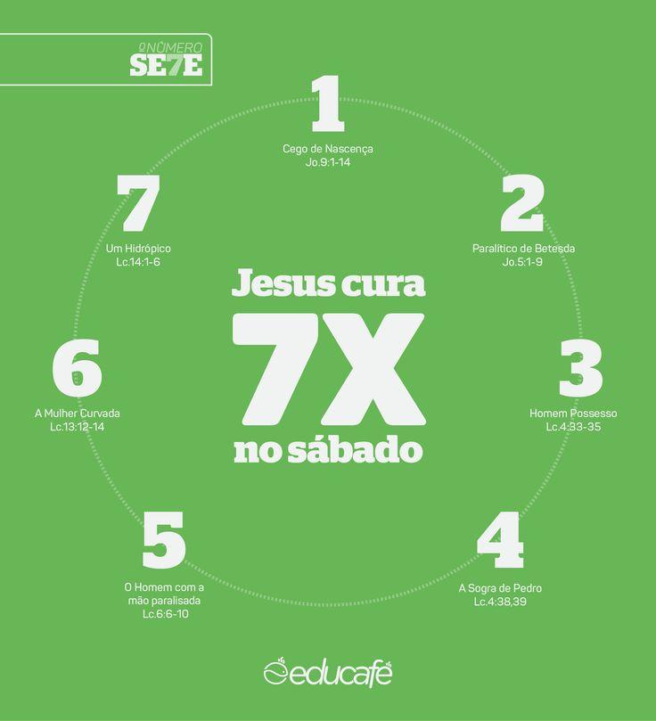 As 7 curas de Jesus em um sábado. Saiba mais em http://educafe.com.br/o-poder-dos-numeros-na-biblia/