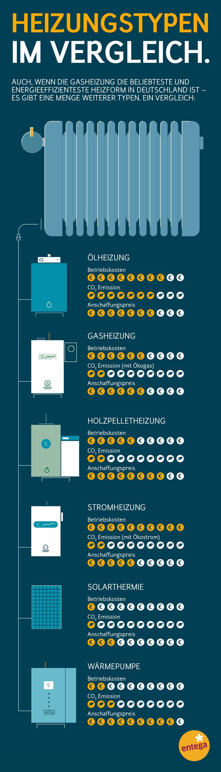 Gas, Strom, Öl oder Pellets: Alles, was ihr zu In…