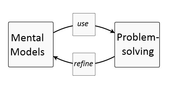144 best Systems Thinking and System Dynamics images on