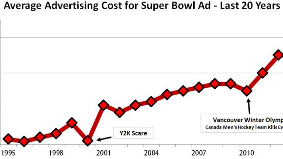 Super Bowl 2014 Commercials will Cost $4 Million for a 30 Second Spot