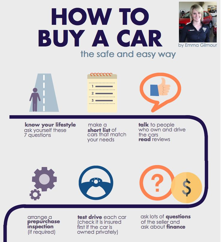 Buying a used or new car? Not sure where to start? Full infographic has clickable tips for making the process safe, easy and fun.