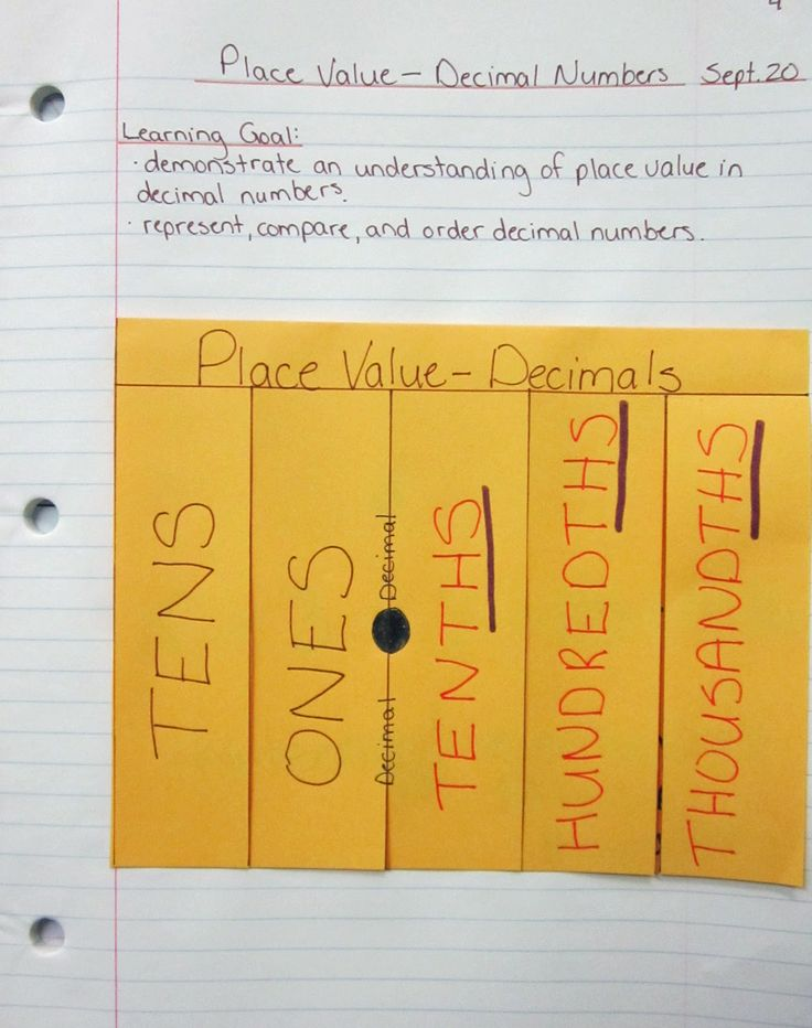 5 flaps and write place value column anmes on front of each flap.  Under flaps write decimal in standard, expanded, and written form