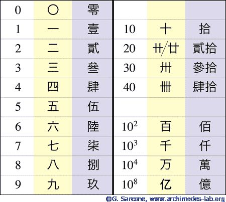chinese numerals - Bing Images