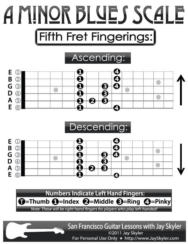Guitar Fingering Chart- A Blues (Minor Blues) Scale Patterns, 5th Fret