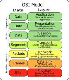 OSI Model is an acronym of organization named International Organization for Standardization which sets basis of communication protocols in computer networks.