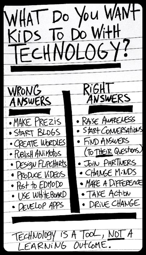 What Do You Want Kids to Do with Technology? | Technology in Education | Scoop.it