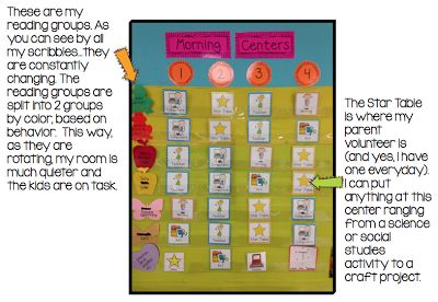 Great Explanation on starting/setting up reading groups/centers
