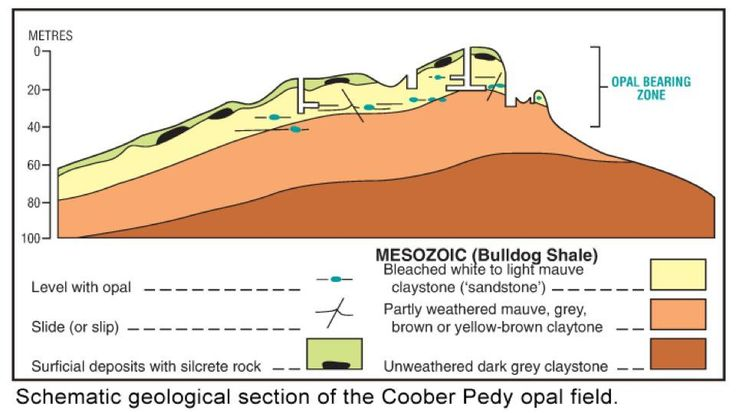 Geological section of Coober Pedy Opal Field https://www.facebook.com/opalsinformation/