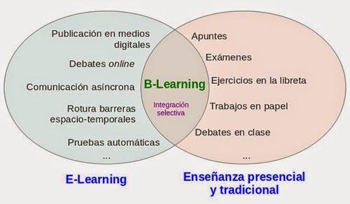 Desarrollo Curricular y Aulas Digitales G3