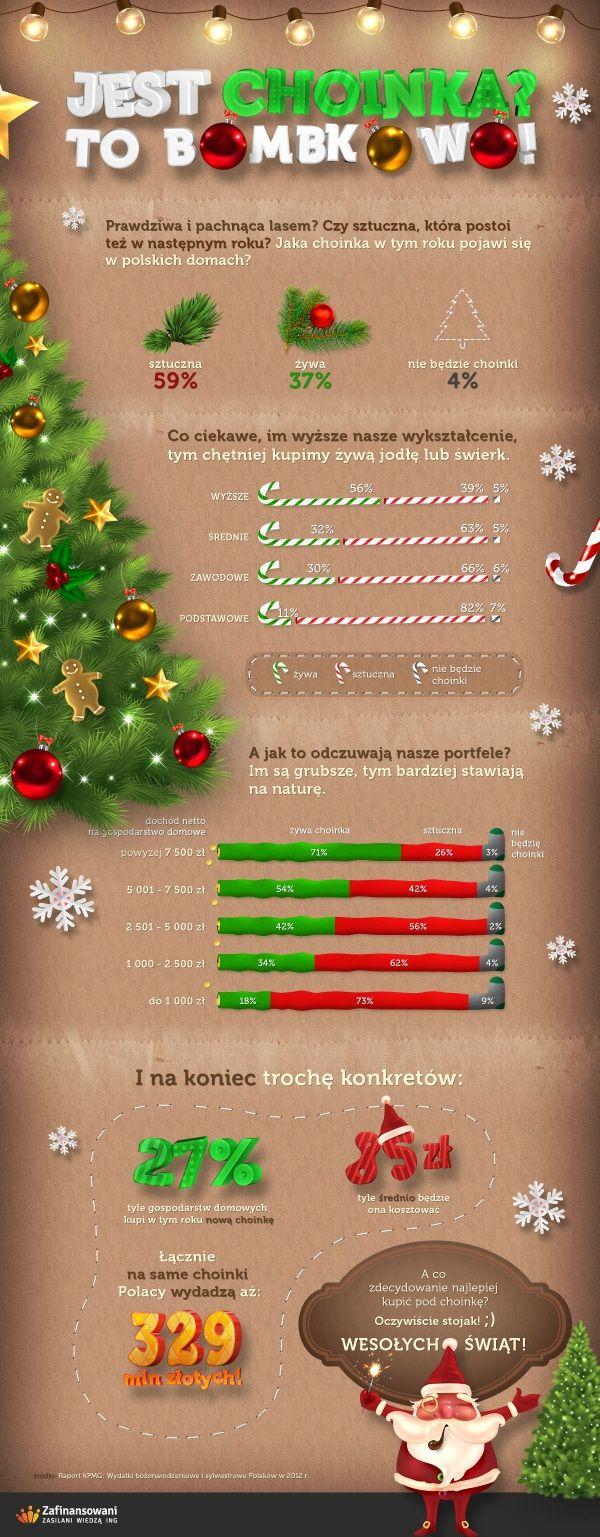 Świąteczna choinka w polskich domach