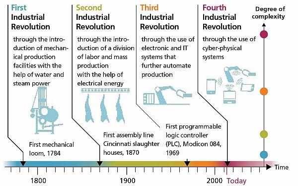 Stages Of Industrial Revolution Revolucion Industrial Industria Transformacion Digital