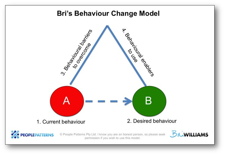 Four questions to answer any behavioural challenge