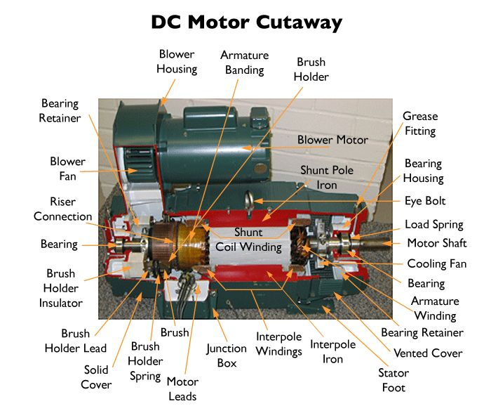 259 best electric motors images on pinterest electronics projects dc motor cutaway engineering classescutawayelectrical ccuart Choice Image