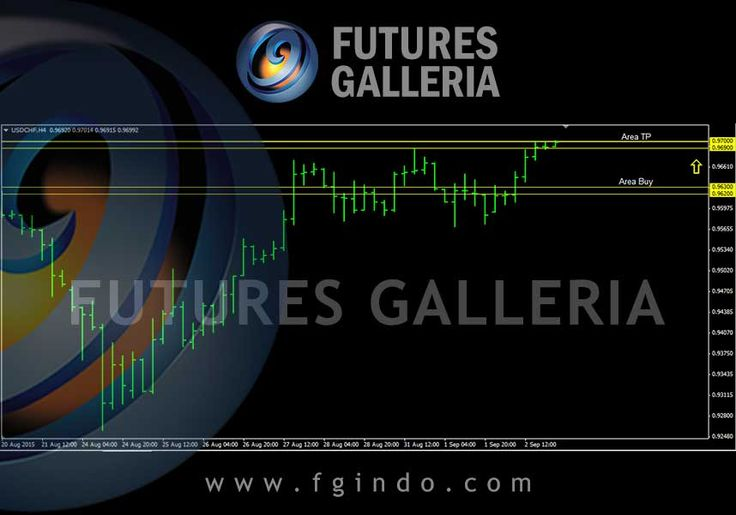 Signal trading forex Futures Galleria  USDCHF Buy 0.96300 – 0.96200 TP 0.97000 – 0.96900 SL 0.95700 – 0.95600