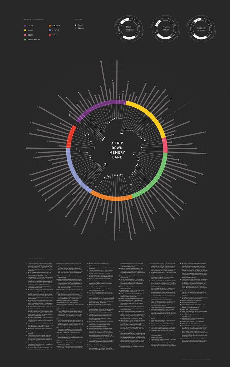 An infograph of a collection of 100 memories displayed to show seven categories the memories are based on as well as the gender, age in memory, and the importance of the memory all arranged in a hierarchical setting.