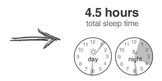How To Step Yourself Down To Just 4.5 Hours Of Sleep A Day [CHARTS]