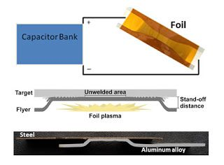 NEW AUTOMOTIVE WELDING TECHNOLOGY EXPECTED TO CREATE MUCH STRONGER BOND. Ohio State University engineering team has developed a new automotive welding technology that creates strong bonds between metals that are formerly 'un-weldable'.
