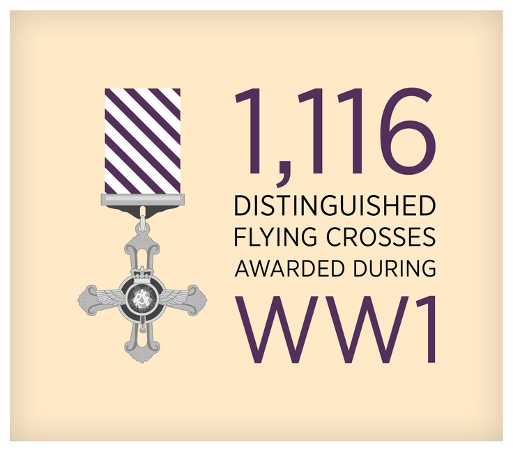 Distinguished Flying Cross awards during WW1