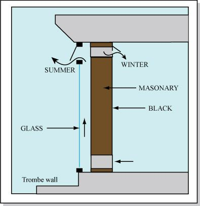 A Trombe Wall for winter heat and summer cooling