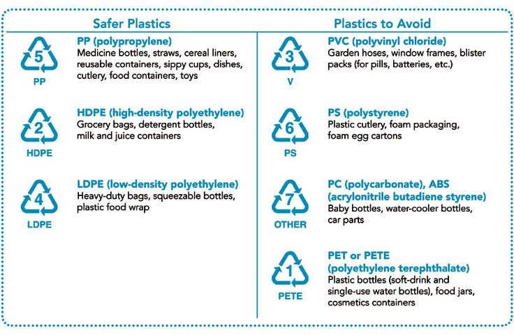 Plastic: It's made from nonrenewable resources and isn't biodegradable, making it a serious threat to the environment. And it can contain substances like PVC and BPA, which have nasty consequences for your health. Yet for cost and convenience, sometimes it's a necessary evil. The good news is that not all plastics are created equal, and some are more eco-friendly than others.